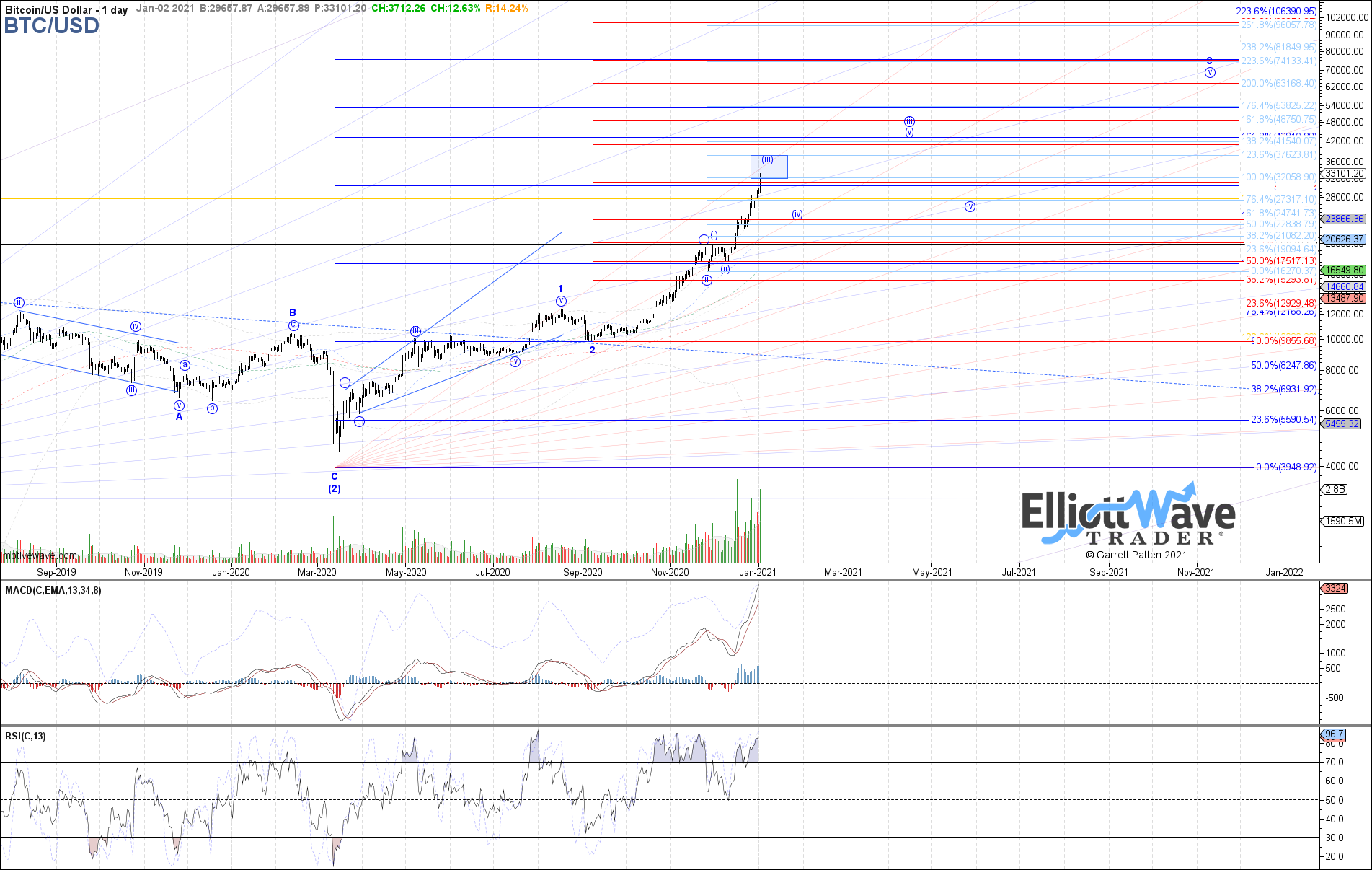 BTCUSD - Primary Analysis - Jan-02 1142 AM (1 day)