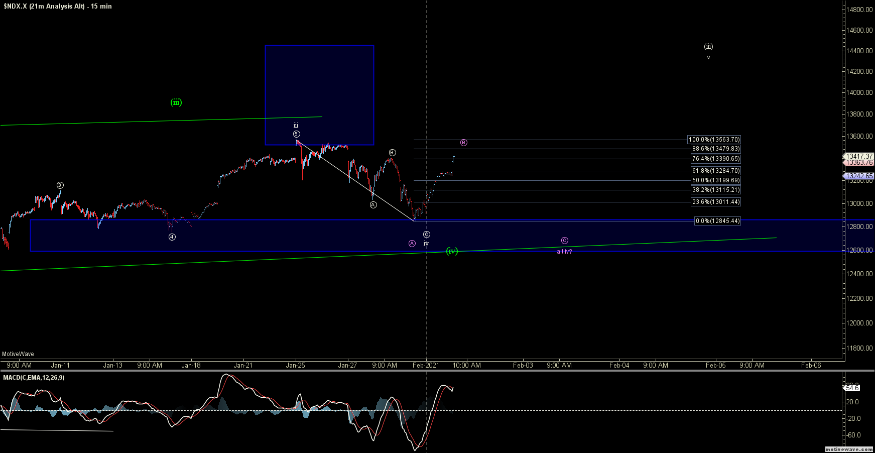 $NDX.X - 21m Analysis Alt - Feb-02 0645 AM (15 min)